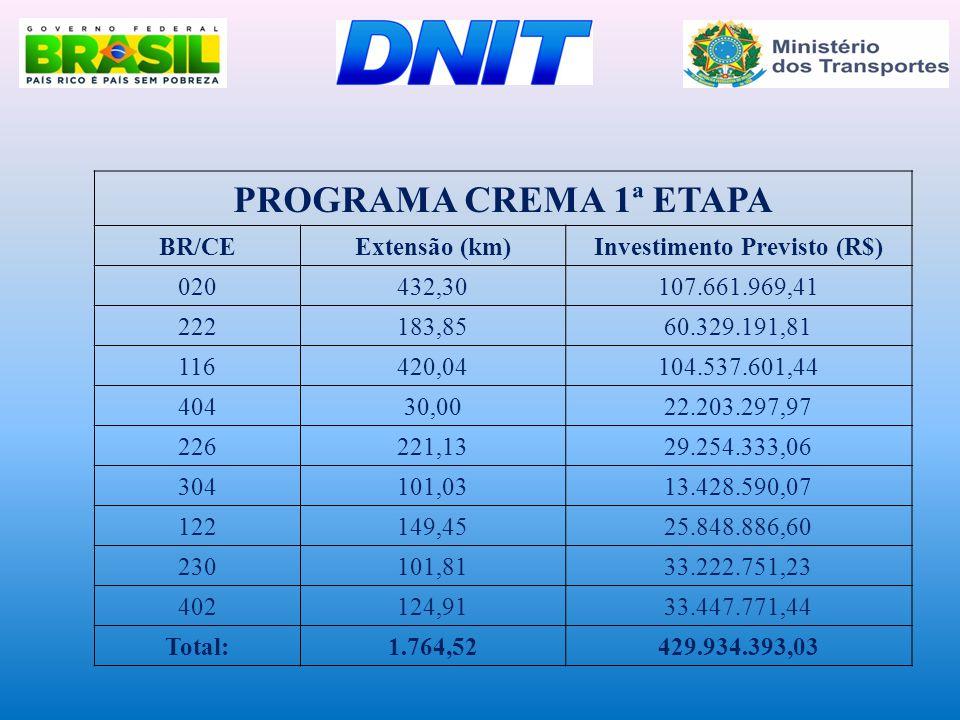 PROGRAMA CREMA 1ª ETAPA BR/CEExtensão (km)Investimento Previsto (R$) 020432,30107.661.969,41 222183,8560.329.191,81 116420,04104.537.601,44 40430,0022