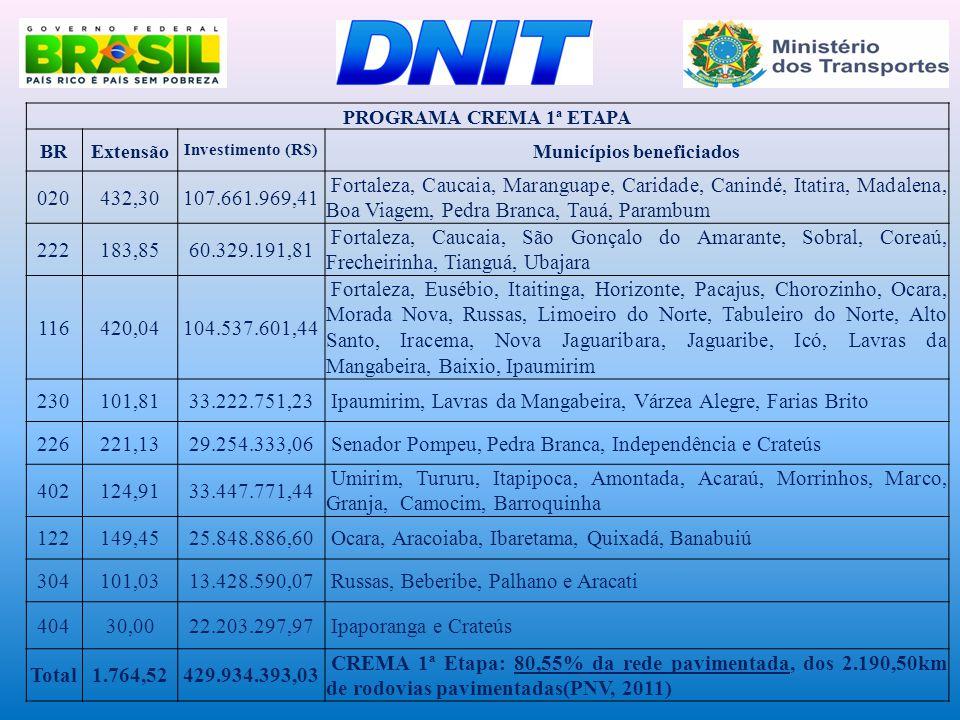 PROGRAMA CREMA 1ª ETAPA BRExtensão Investimento (R$) Municípios beneficiados 020432,30107.661.969,41 Fortaleza, Caucaia, Maranguape, Caridade, Canindé