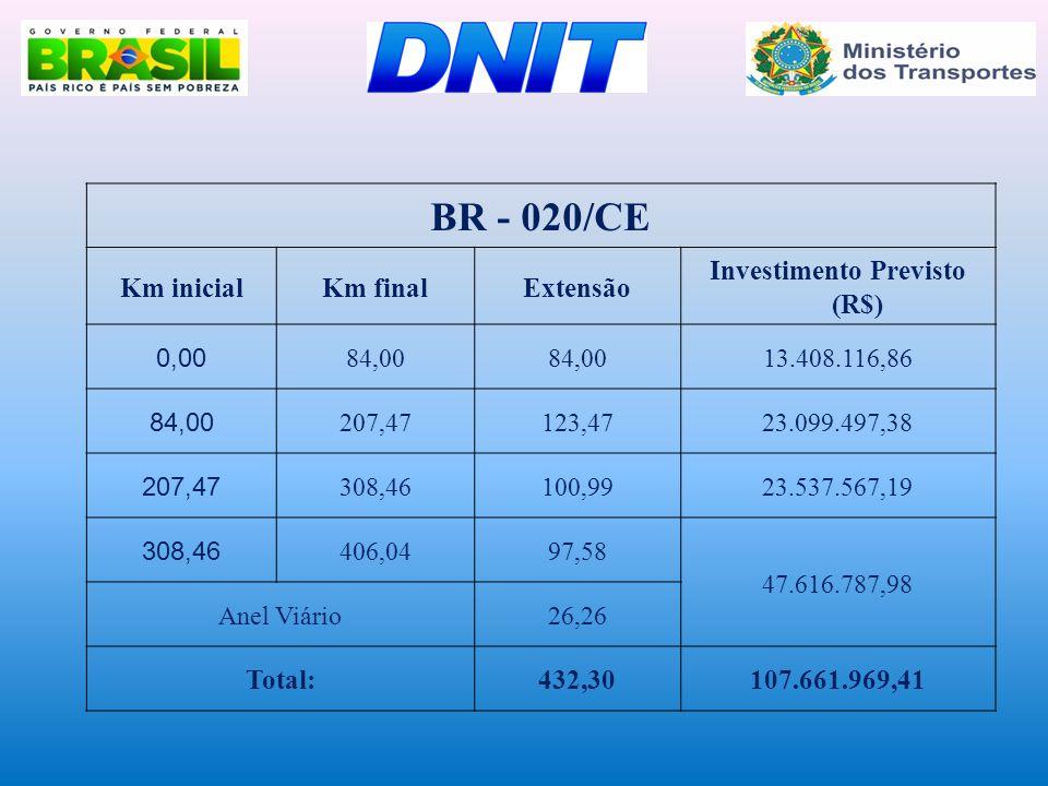 BR - 020/CE Km inicialKm finalExtensão Investimento Previsto (R$) 0,00 84,00 13.408.116,86 84,00 207,47123,4723.099.497,38 207,47 308,46100,9923.537.5