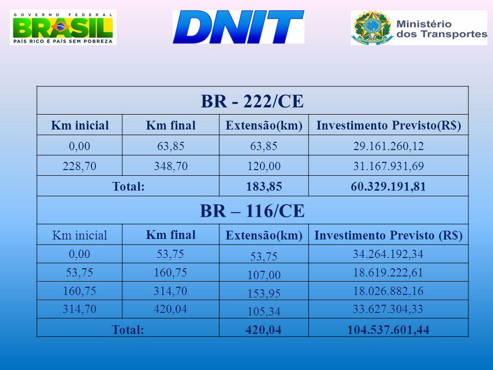 BR - 222/CE Km inicialKm finalExtensão(km)Investimento Previsto(R$) 0,0063,85 29.161.260,12 228,70348,70120,0031.167.931,69 Total:183,8560.329.191,81