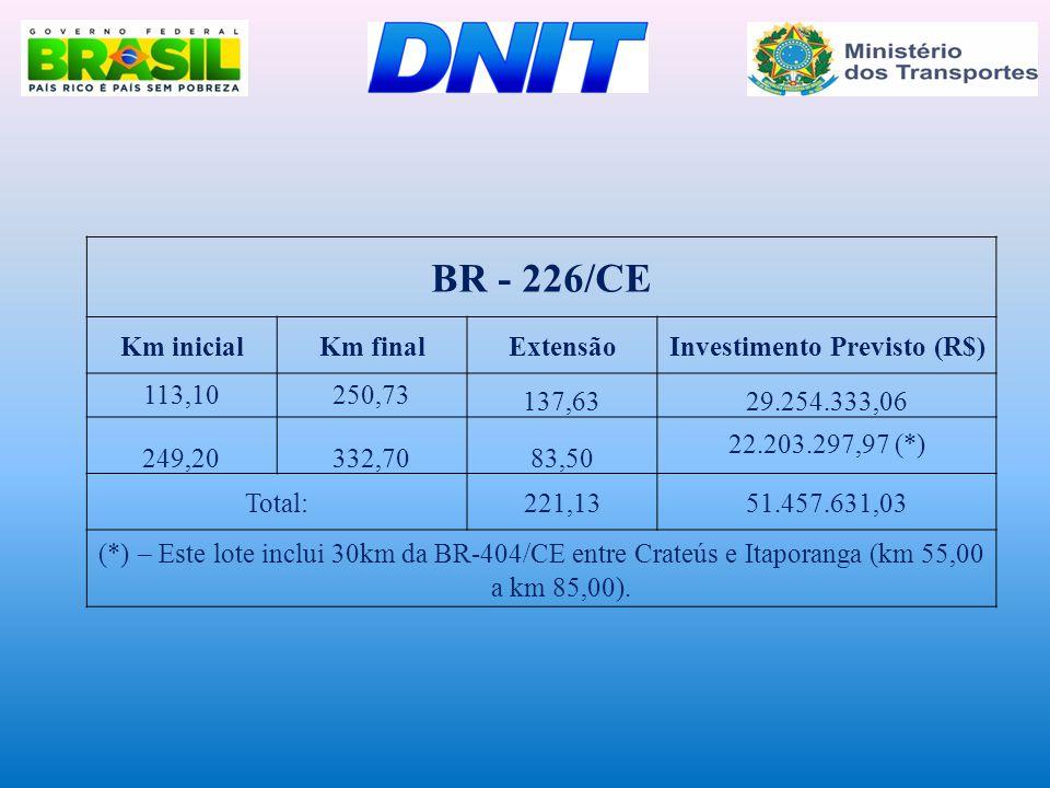 BR - 226/CE Km inicialKm finalExtensãoInvestimento Previsto (R$) 113,10250,73 137,6329.254.333,06 249,20332,7083,50 22.203.297,97 (*) Total:221,1351.4