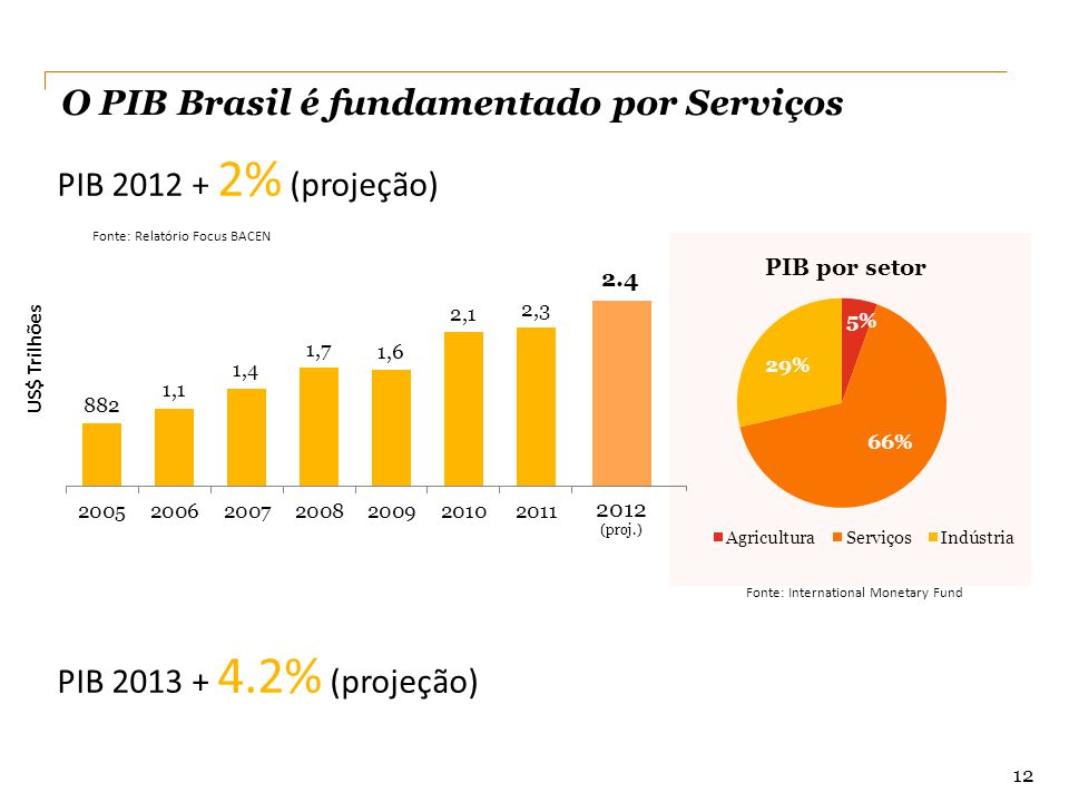 2012 2.4 O PIB Brasil é fundamentado por Serviços Fonte: International Monetary Fund US$ Trilhões PIB 2012 + 2% (projeção) 12 Fonte: Relatório Focus B