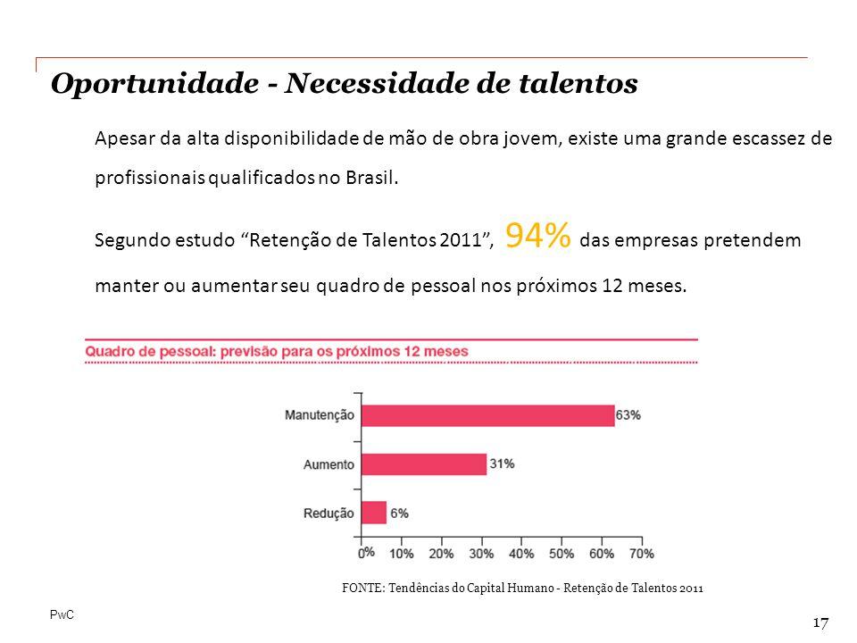 """PwC Apesar da alta disponibilidade de mão de obra jovem, existe uma grande escassez de profissionais qualificados no Brasil. Segundo estudo """"Retenção"""