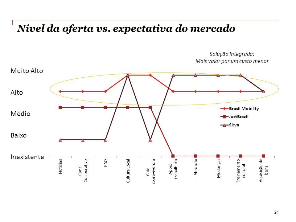 Nível da oferta vs. expectativa do mercado 24 Muito Alto Alto Médio Baixo Inexistente Solução Integrada: Mais valor por um custo menor