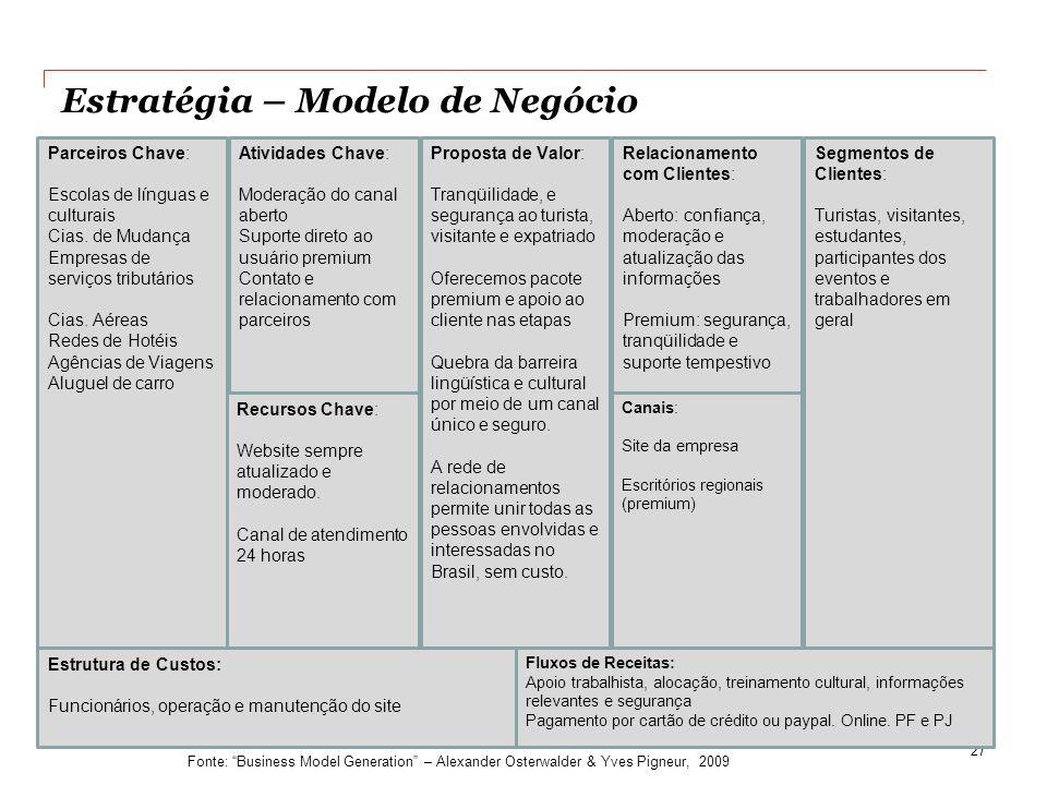 Estratégia – Modelo de Negócio 27 Modelo de Análise do Negócio Estrutura de Custos: Funcionários, operação e manutenção do site Fluxos de Receitas: Ap