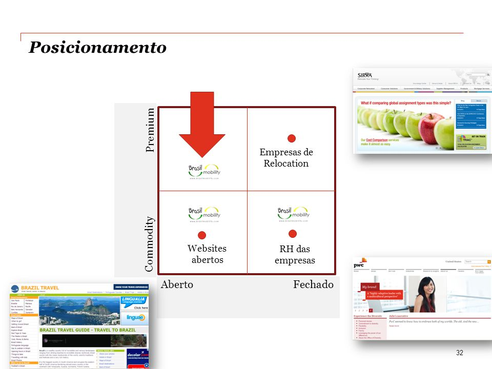 Posicionamento 32 Premium Commodity Aberto Fechado Websites abertos Empresas de Relocation RH das empresas