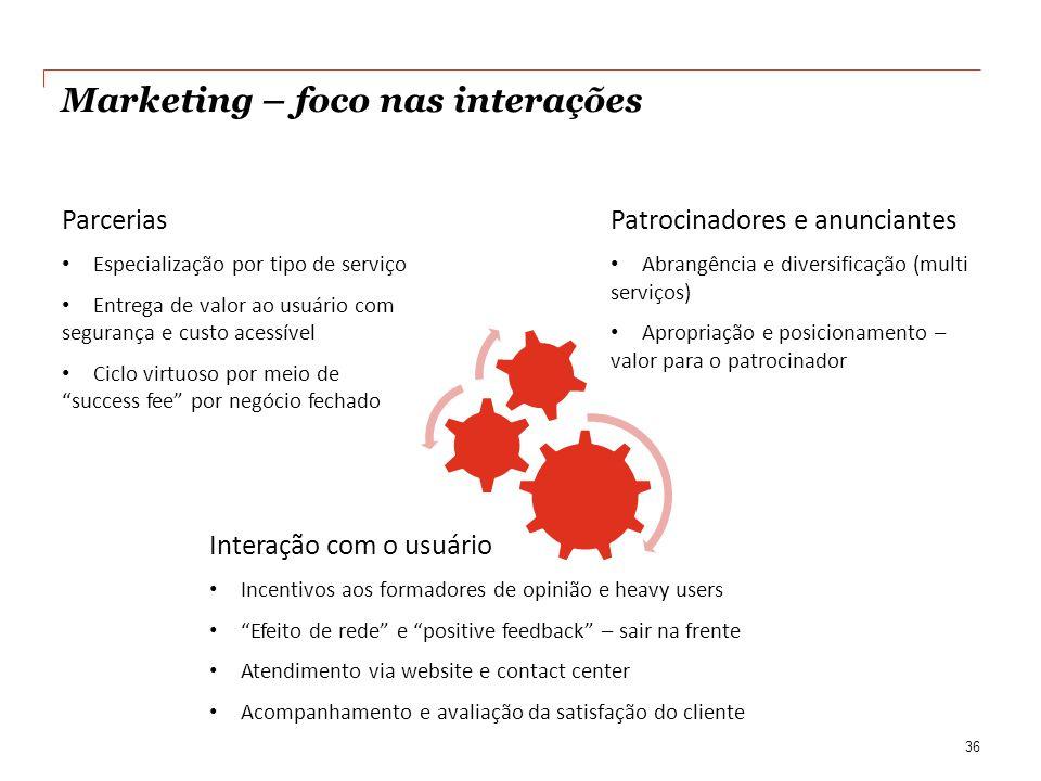 Marketing – foco nas interações 36 Parcerias • Especialização por tipo de serviço • Entrega de valor ao usuário com segurança e custo acessível • Cicl