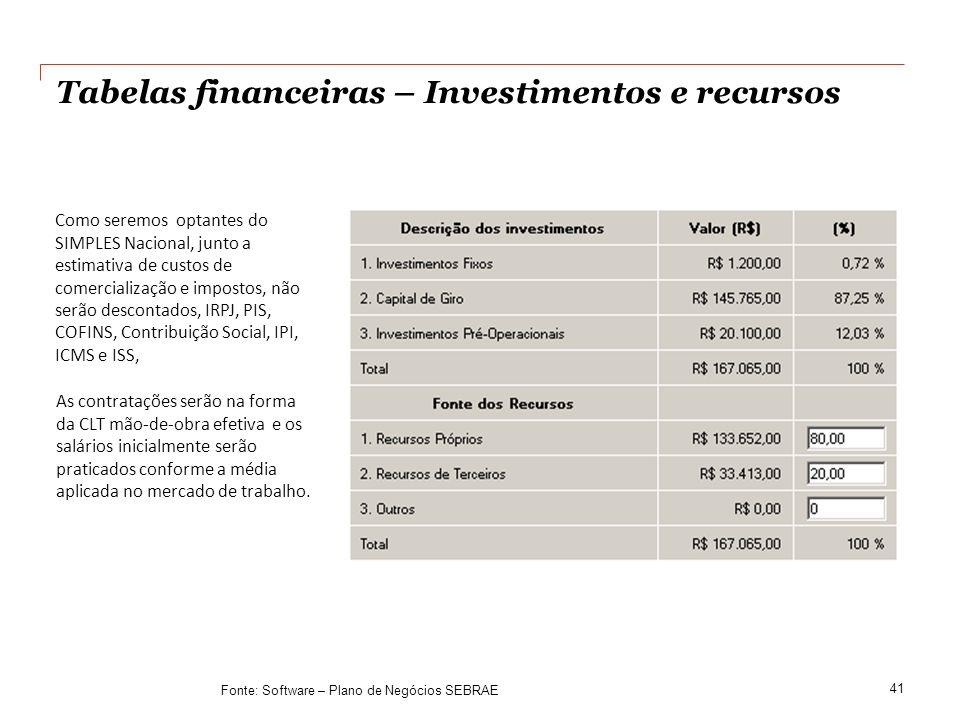 Tabelas financeiras – Investimentos e recursos 41 Como seremos optantes do SIMPLES Nacional, junto a estimativa de custos de comercialização e imposto