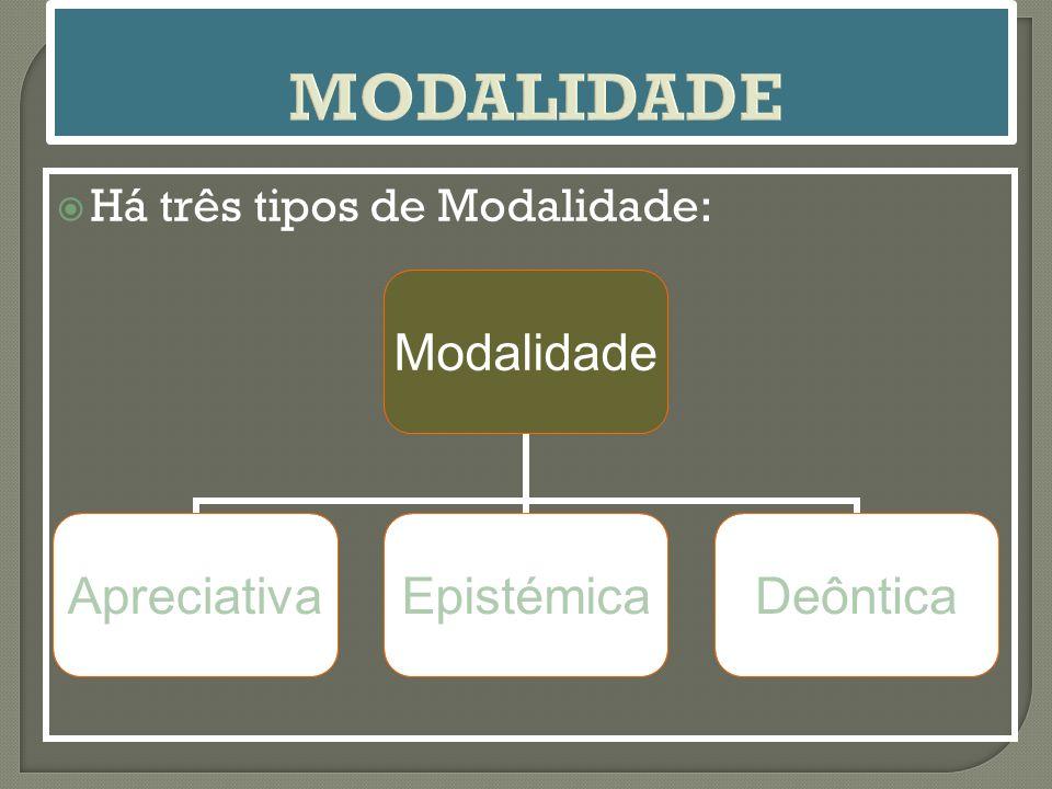 Modalidade ApreciativaEpistémicaDeôntica  Há três tipos de Modalidade: