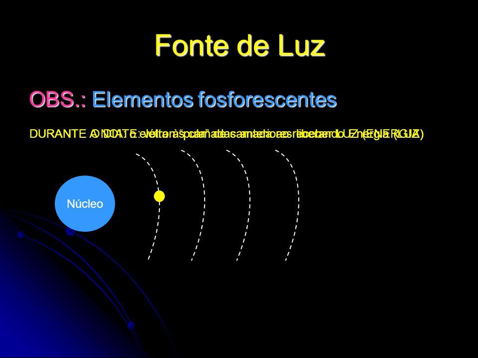 Fonte de Luz OBS.: Elementos fosforescentes Núcleo DURANTE O DIA: o elétron pula de camada ao receber LUZ (ENERGIA) DURANTE A NOITE: volta às camadas anteriores liberando Energia (LUZ)