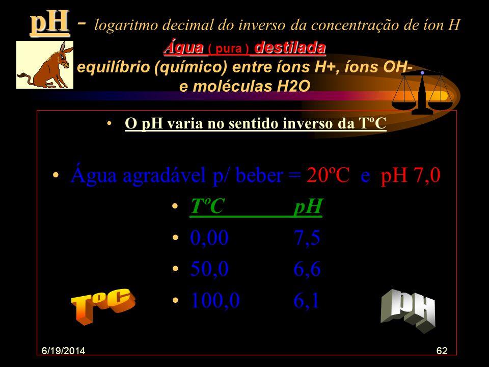 6/19/201461 Água = pH, temperatura, gases, alcalinidade, toxicidade. •O pH é inversa/te proporcional ao CO2 •O pH a noite/sem luz decai •Com luz (ou d