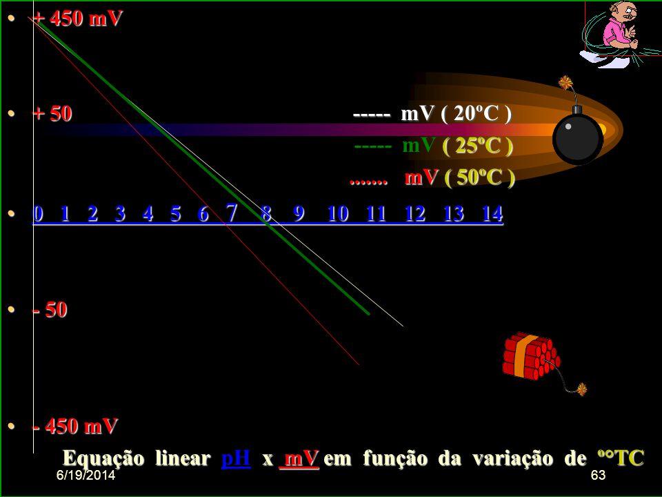 6/19/201462 pH Á gua destilada pH - logaritmo decimal do inverso da concentração de íon H Á gua ( pura ) destilada equilíbrio (químico) entre íons H+,