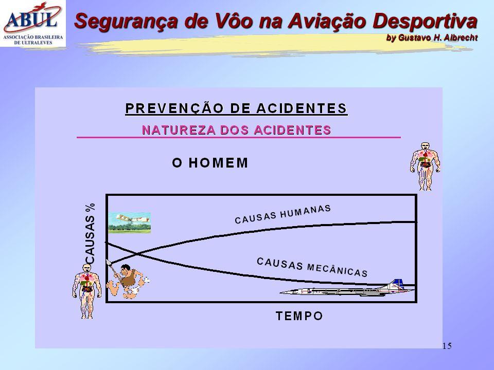 14 FATORES CONTRIBUINTES •FATOR OPERACIONAL –Se refere ao desempenho do DO HOMEM nas atividades relacionadas com o vôo. Segurança de Vôo na Aviação De