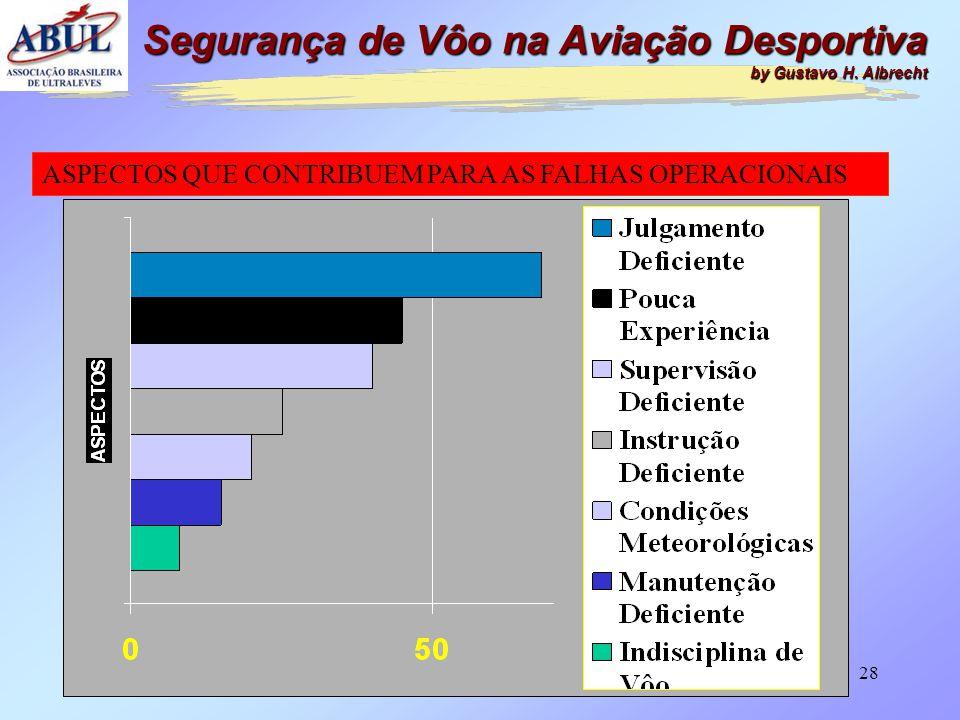 27 FATORES CONTRIBUINTES 20% 5% 75% ÁREAS DE FALHAS NA AVIAÇÃO HOMOLOGADA Fator Humano FatorMaterial Fator Operacional Segurança de Vôo na Aviação Des