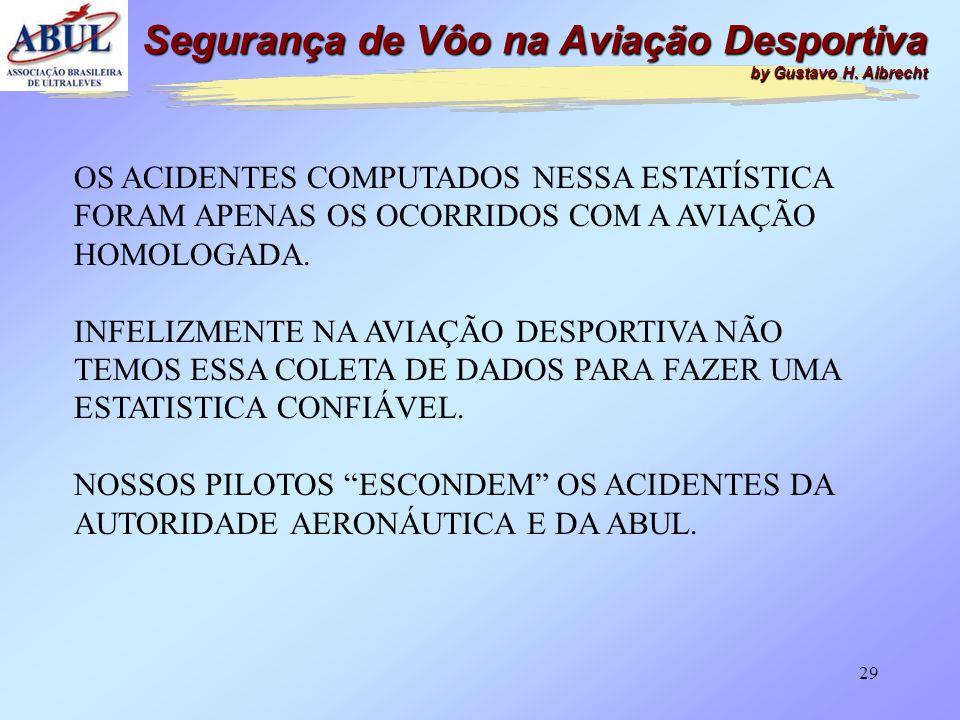 28 ASPECTOS QUE CONTRIBUEM PARA AS FALHAS OPERACIONAIS Segurança de Vôo na Aviação Desportiva by Gustavo H. Albrecht