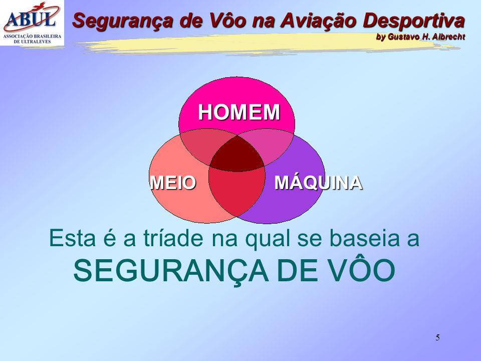 5 Esta é a tríade na qual se baseia a SEGURANÇA DE VÔO HOMEM MÁQUINAMEIO Segurança de Vôo na Aviação Desportiva by Gustavo H.