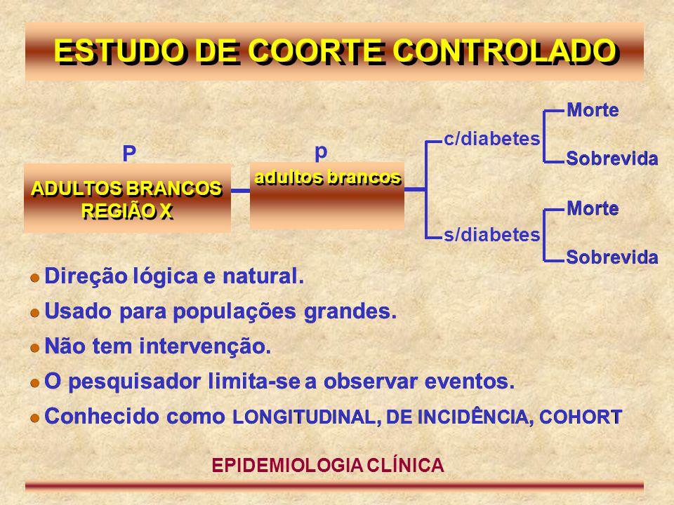 ADULTOS BRANCOS REGIÃO X ADULTOS BRANCOS REGIÃO X ESTUDO DE COORTE CONTROLADO P p c/diabetes  Direção lógica e natural.  Usado para populações grand