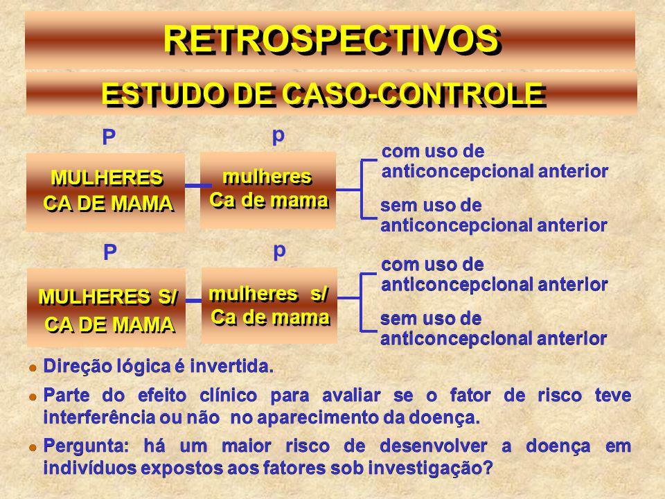 mulheres mulheres s/ MULHERES S/ CA DE MAMA Ca de mama sem uso de anticoncepcional anterior RETROSPECTIVOS ESTUDO DE CASO-CONTROLE MULHERES P CA DE MA