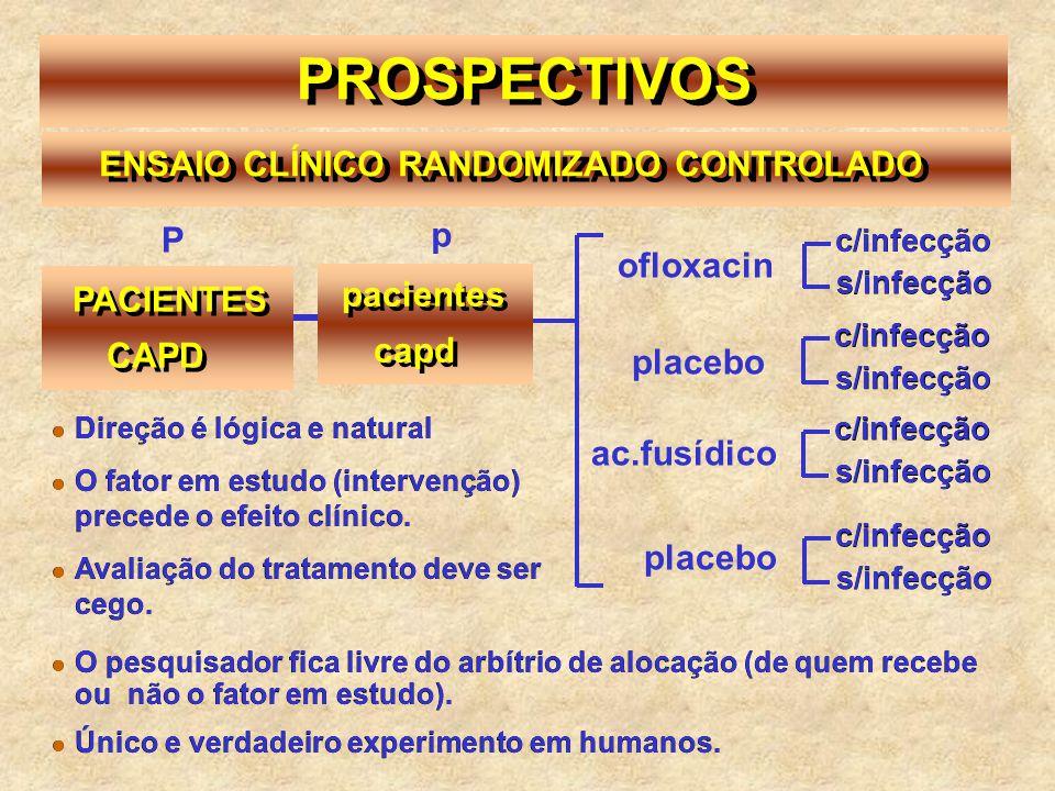 PROSPECTIVOS ENSAIO CLÍNICO RANDOMIZADO CONTROLADO PACIENTES P CAPD pacientes p capd ofloxacin placebo ac.fusídico placebo  Direção é lógica e natura