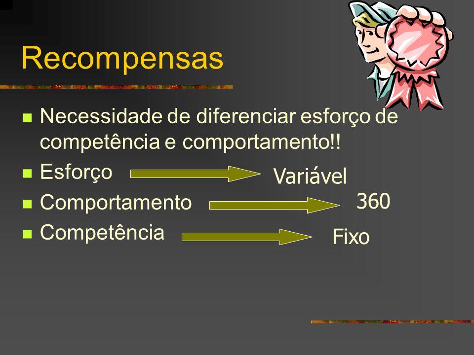 Recompensas  Necessidade de diferenciar esforço de competência e comportamento!!  Esforço  Comportamento  Competência Variável Fixo 360