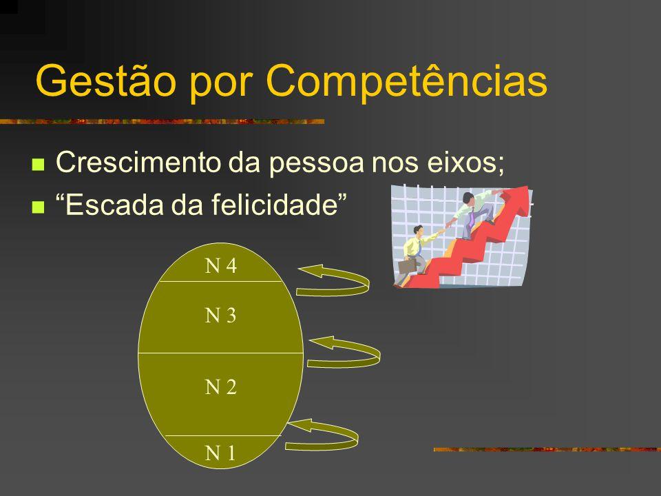 """Gestão por Competências  Crescimento da pessoa nos eixos;  """"Escada da felicidade"""" N 1 N 2 N 3 N 4"""