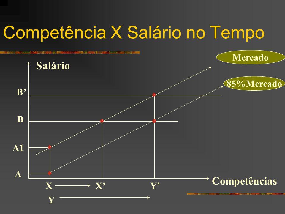 Competência X Salário no Tempo Salário A A1 X Mercado 85%Mercado Y X' Competências Y' B B'