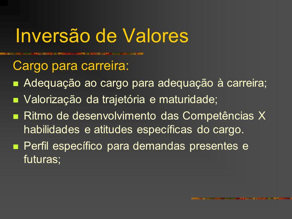 Inversão de Valores Cargo para carreira:  Adequação ao cargo para adequação à carreira;  Valorização da trajetória e maturidade;  Ritmo de desenvol