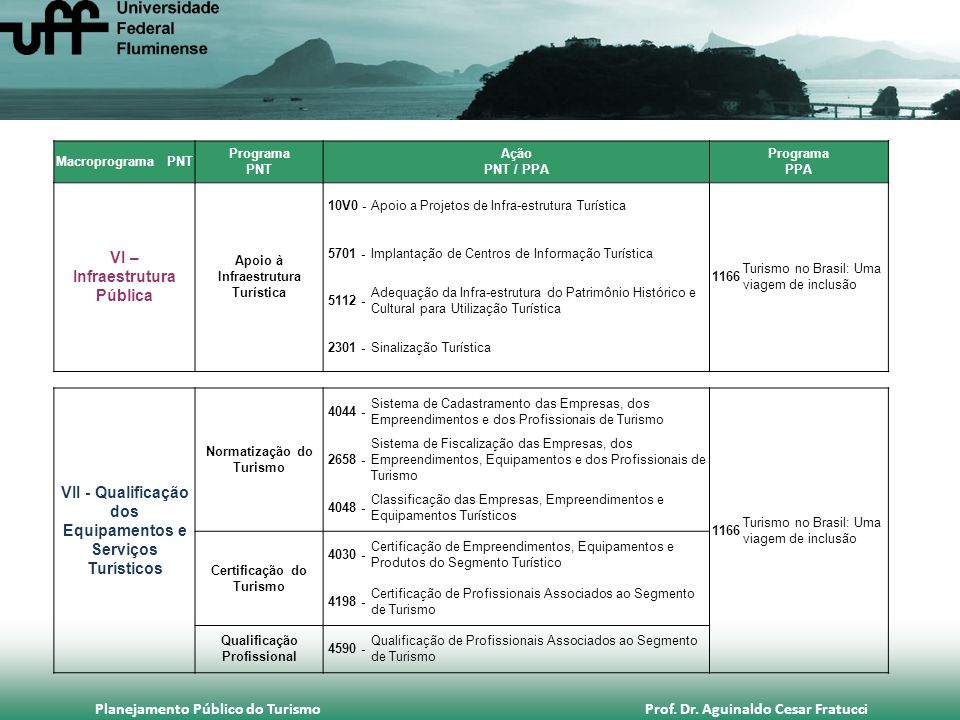 Planejamento Público do Turismo Prof. Dr. Aguinaldo Cesar Fratucci Macroprograma PNT Programa PNT Ação PNT / PPA Programa PPA VI – Infraestrutura Públ