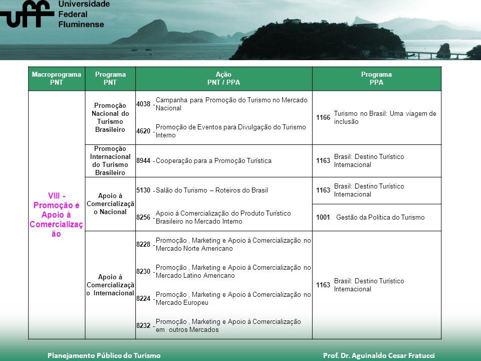 Planejamento Público do Turismo Prof. Dr. Aguinaldo Cesar Fratucci Macroprograma PNT Programa PNT Ação PNT / PPA Programa PPA VIII - Promoção e Apoio