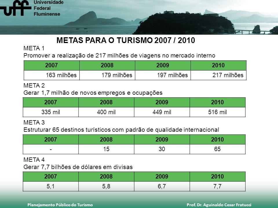 META 1 Promover a realização de 217 milhões de viagens no mercado interno 2007200820092010 163 milhões179 milhões197 milhões217 milhões META 2 Gerar 1