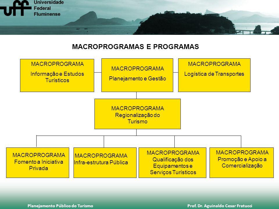 Planejamento Público do Turismo Prof. Dr. Aguinaldo Cesar Fratucci MACROPROGRAMAS E PROGRAMAS MACROPROGRAMA Informação e Estudos Turísticos MACROPROGR