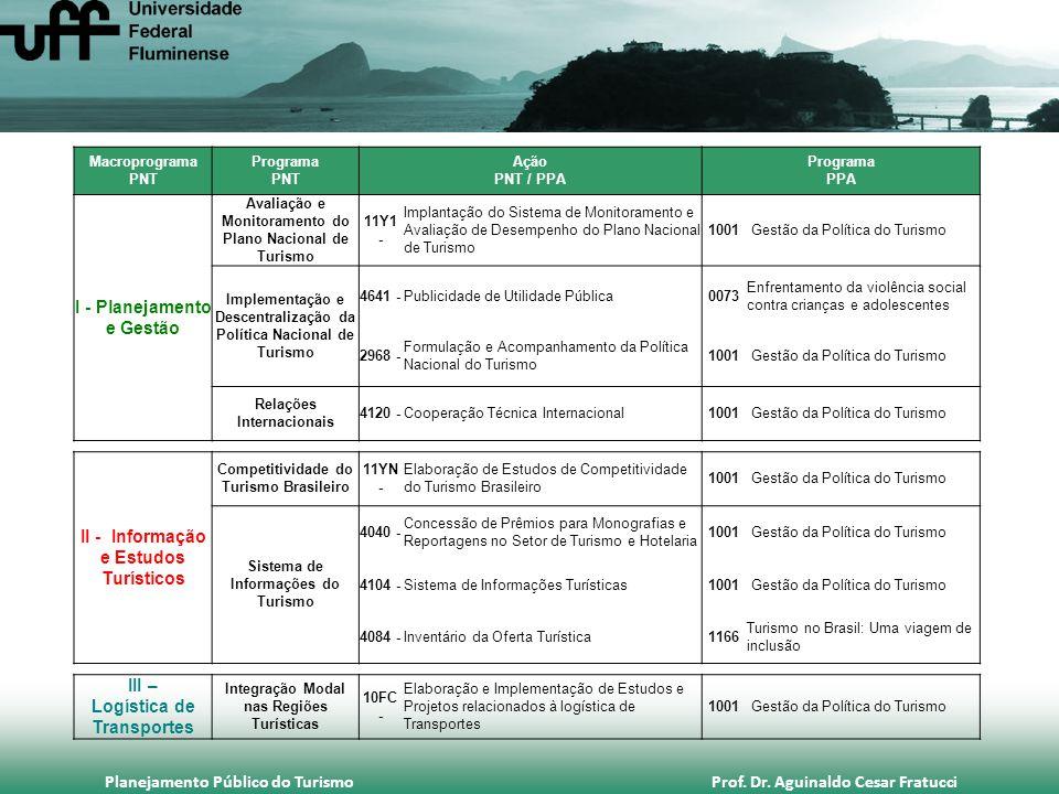 Planejamento Público do Turismo Prof. Dr. Aguinaldo Cesar Fratucci Macroprograma PNT Programa PNT Ação PNT / PPA Programa PPA I - Planejamento e Gestã
