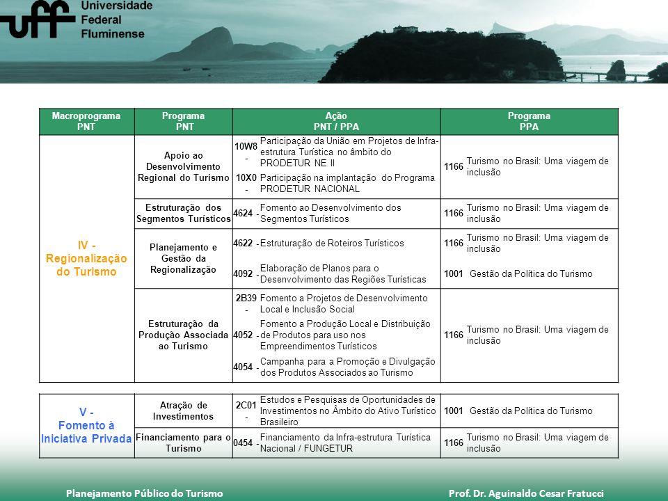 Planejamento Público do Turismo Prof. Dr. Aguinaldo Cesar Fratucci Macroprograma PNT Programa PNT Ação PNT / PPA Programa PPA IV - Regionalização do T