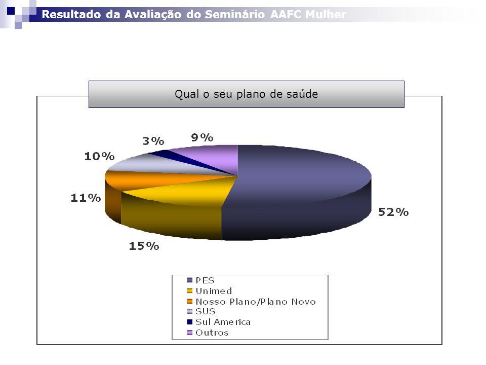 Qual o seu plano de saúde Resultado da Avaliação do Seminário AAFC Mulher