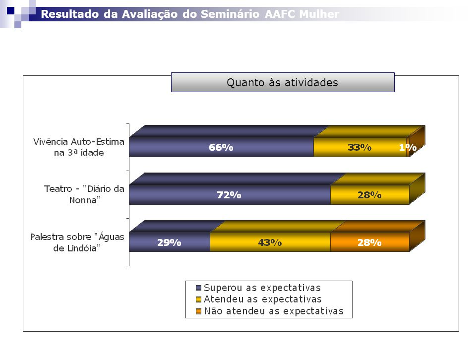 Quanto às atividades Resultado da Avaliação do Seminário AAFC Mulher