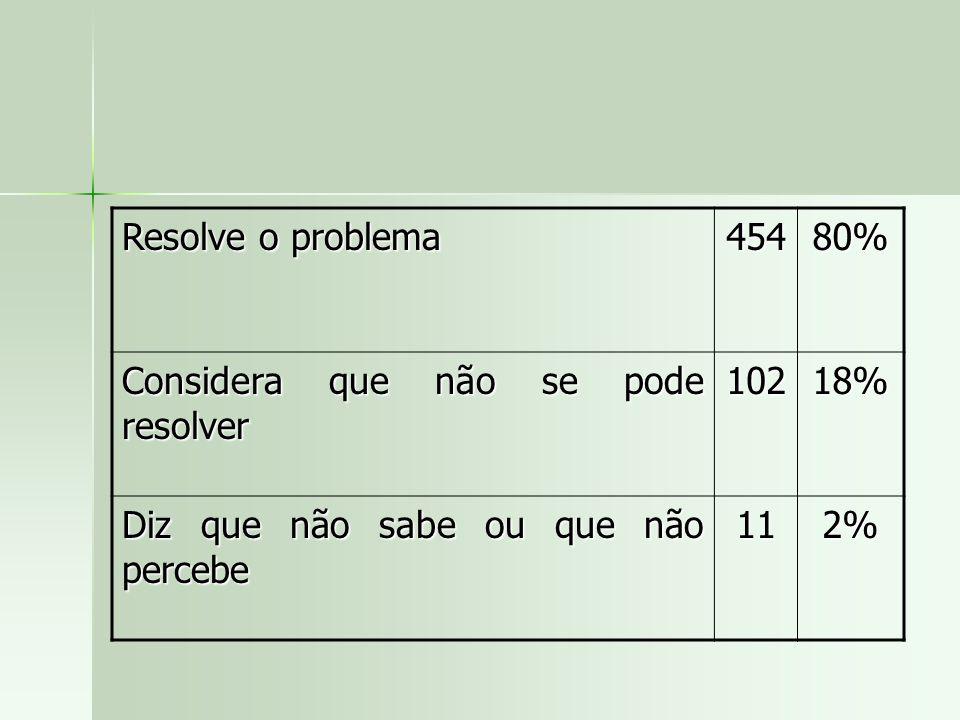 Resolve o problema 45480% Considera que não se pode resolver 10218% Diz que não sabe ou que não percebe 112%