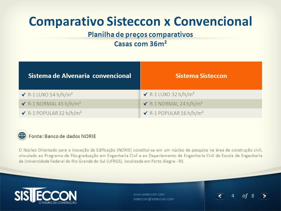 4 of 8 www.sisteccon.com sisteccon@sisteccon.com Comparativo Sisteccon x Convencional Planilha de preços comparativos Casas com 36m² Fonte: Banco de d