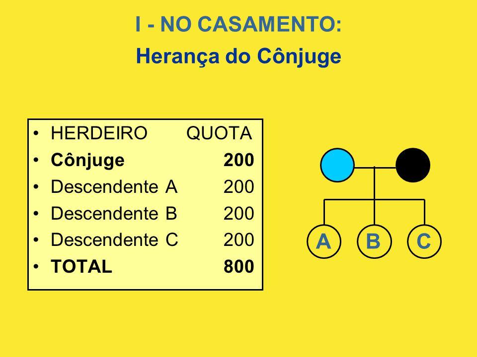I - NO CASAMENTO: Herança do Cônjuge •HERDEIRO QUOTA •Cônjuge 200 •Descendente A200 •Descendente B200 •Descendente C200 •TOTAL 800 A B C