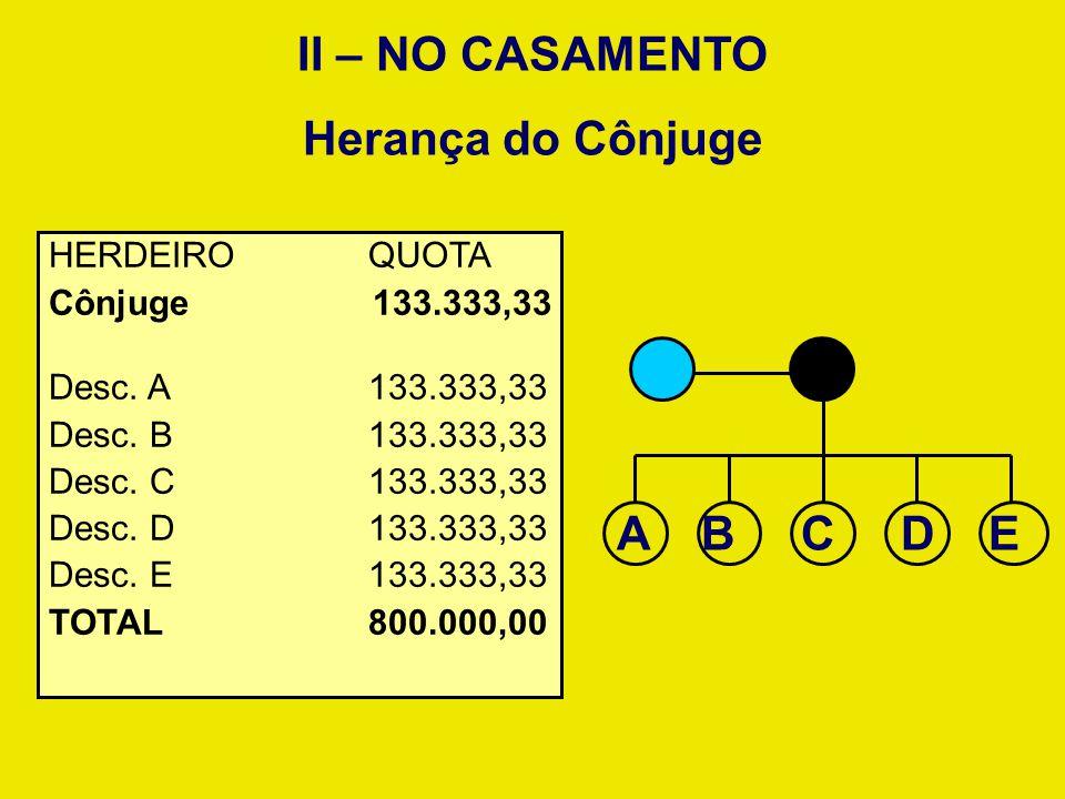 Herança do Cônjuge II – NO CASAMENTO HERDEIROQUOTA Cônjuge 133.333,33 Desc. A 133.333,33 Desc. B 133.333,33 Desc. C 133.333,33 Desc. D133.333,33 Desc.