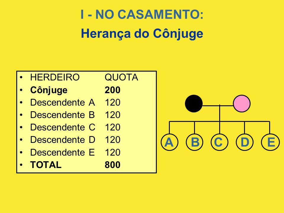I - NO CASAMENTO: Herança do Cônjuge •HERDEIROQUOTA •Cônjuge200 •Descendente A120 •Descendente B120 •Descendente C120 •Descendente D120 •Descendente E