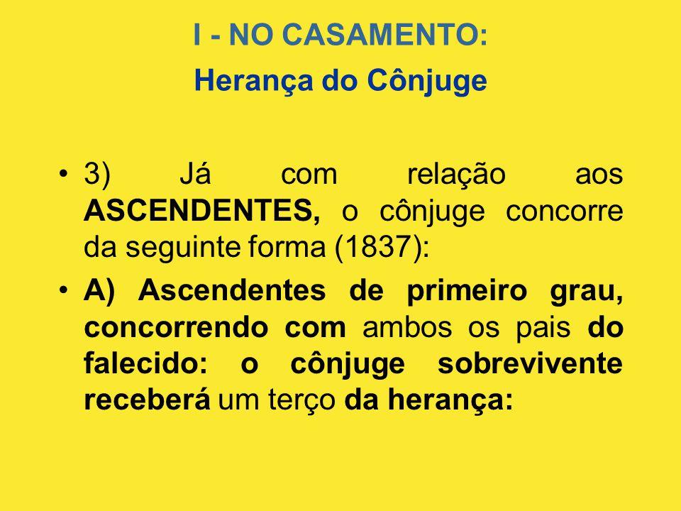 I - NO CASAMENTO: •3) Já com relação aos ASCENDENTES, o cônjuge concorre da seguinte forma (1837): •A) Ascendentes de primeiro grau, concorrendo com a