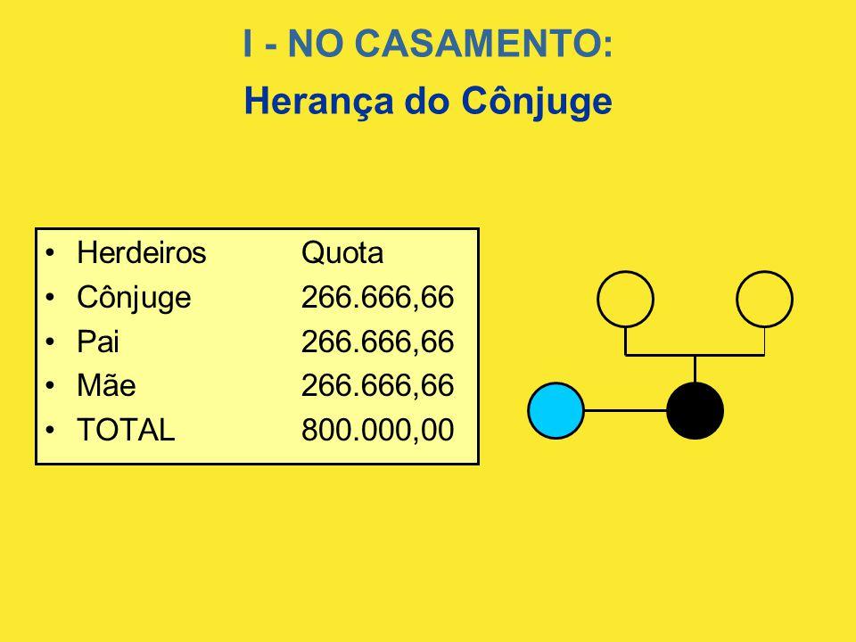 I - NO CASAMENTO: Herança do Cônjuge •HerdeirosQuota •Cônjuge266.666,66 •Pai266.666,66 •Mãe266.666,66 •TOTAL800.000,00
