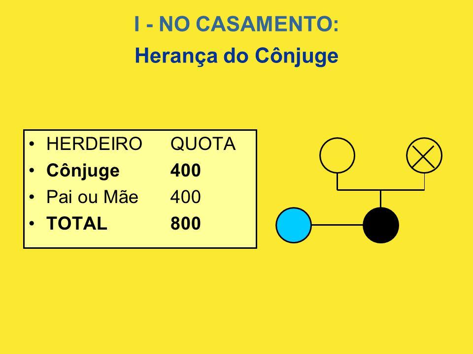 I - NO CASAMENTO: Herança do Cônjuge •HERDEIROQUOTA •Cônjuge400 •Pai ou Mãe400 •TOTAL800