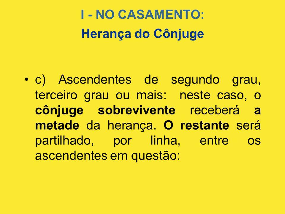 I - NO CASAMENTO: •c) Ascendentes de segundo grau, terceiro grau ou mais: neste caso, o cônjuge sobrevivente receberá a metade da herança. O restante