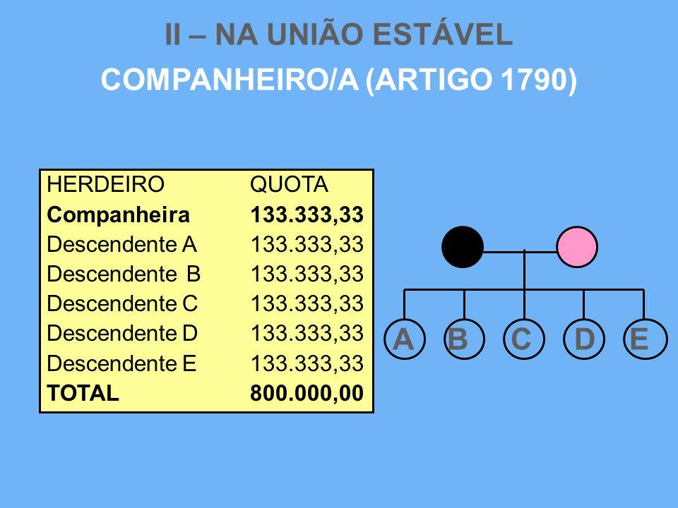 II – NA UNIÃO ESTÁVEL COMPANHEIRO/A (ARTIGO 1790) HERDEIROQUOTA Companheira133.333,33 DescendenteA133.333,33 Descendente B133.333,33 DescendenteC133.3