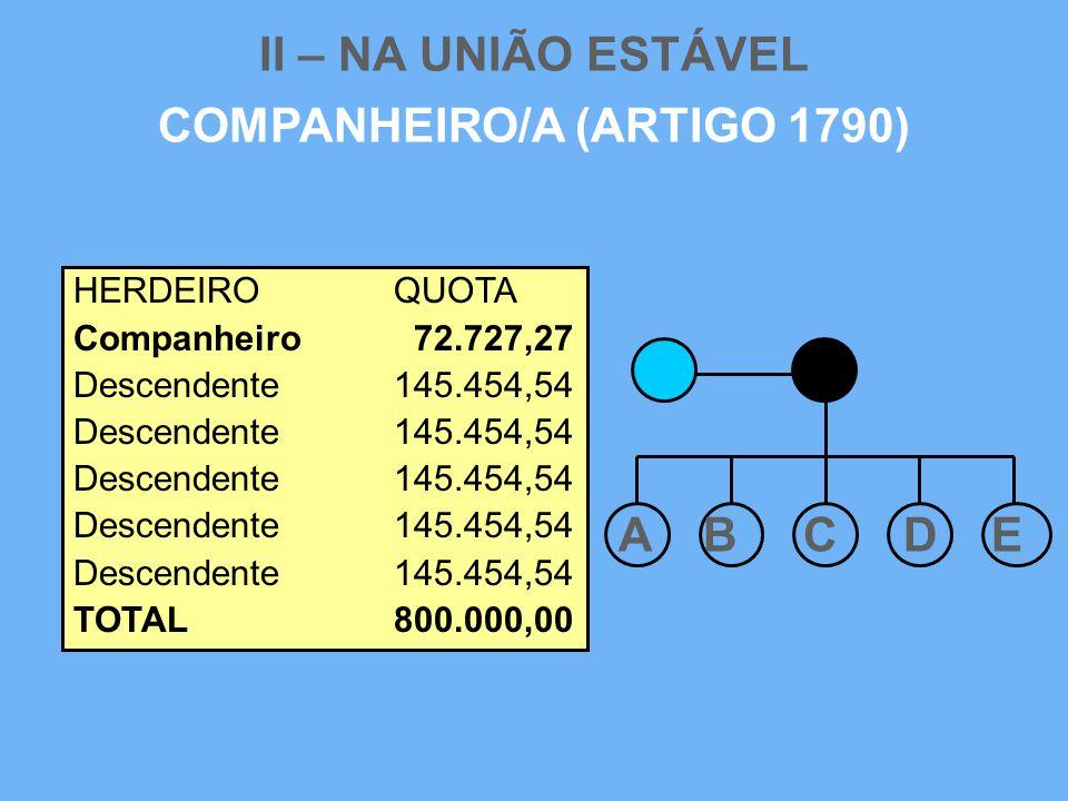 II – NA UNIÃO ESTÁVEL COMPANHEIRO/A (ARTIGO 1790) HERDEIROQUOTA Companheiro 72.727,27 Descendente145.454,54 TOTAL800.000,00 A B C D E
