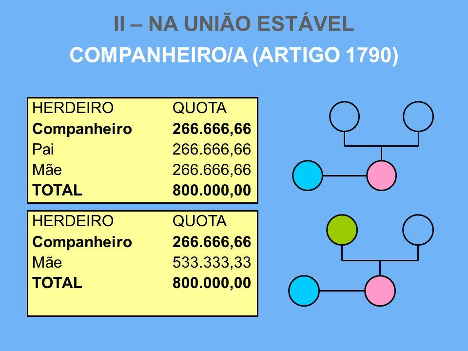 II – NA UNIÃO ESTÁVEL COMPANHEIRO/A (ARTIGO 1790) HERDEIROQUOTA Companheiro266.666,66 Pai 266.666,66 Mãe 266.666,66 TOTAL800.000,00 HERDEIROQUOTA Comp