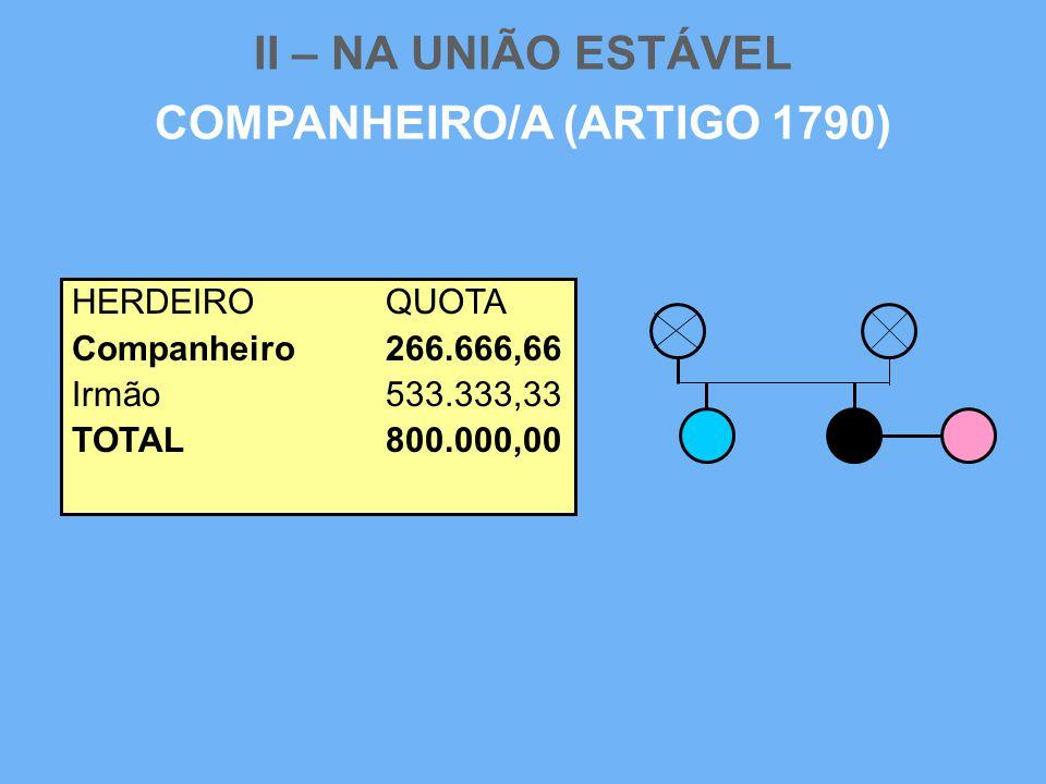 II – NA UNIÃO ESTÁVEL COMPANHEIRO/A (ARTIGO 1790) HERDEIROQUOTA Companheiro266.666,66 Irmão533.333,33 TOTAL800.000,00