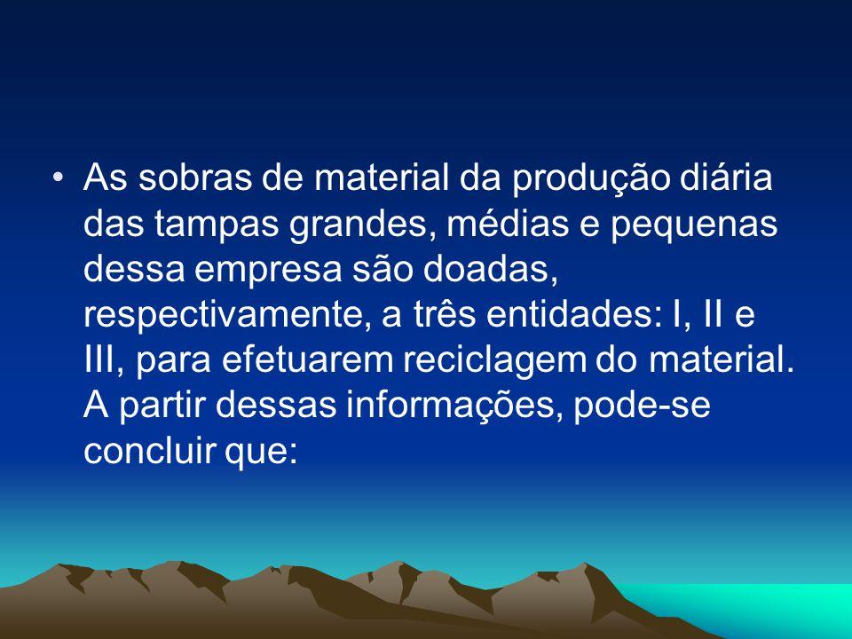 •As sobras de material da produção diária das tampas grandes, médias e pequenas dessa empresa são doadas, respectivamente, a três entidades: I, II e I