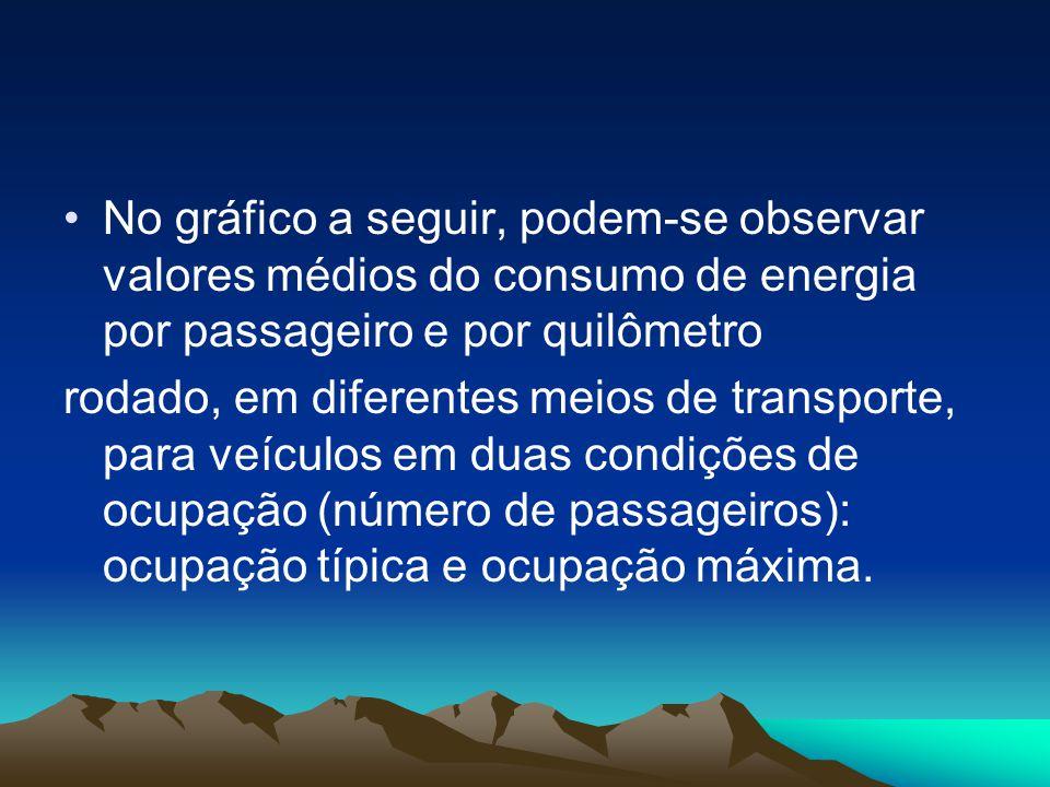 •No gráfico a seguir, podem-se observar valores médios do consumo de energia por passageiro e por quilômetro rodado, em diferentes meios de transporte